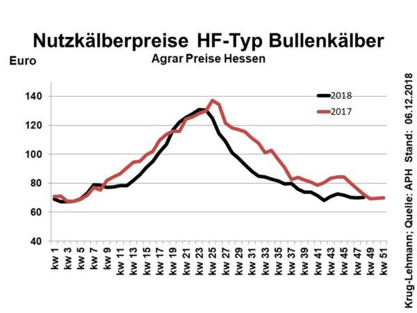 Diagramm Nutzkälberpreise HF-Typ Bullenkälber, Stand: 06.12.2018, Quelle: APH