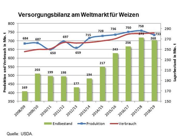 Abbildung Versorgungsbilanz am Weltmarkt für Weizen; Quelle: USDA