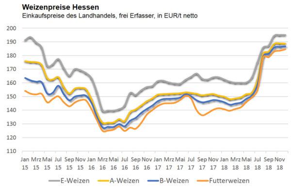 Weizenpreise Hessen