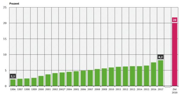 Anteil des Ökologischen Landbaus an der landwirtschaftlichen Nutzfläche