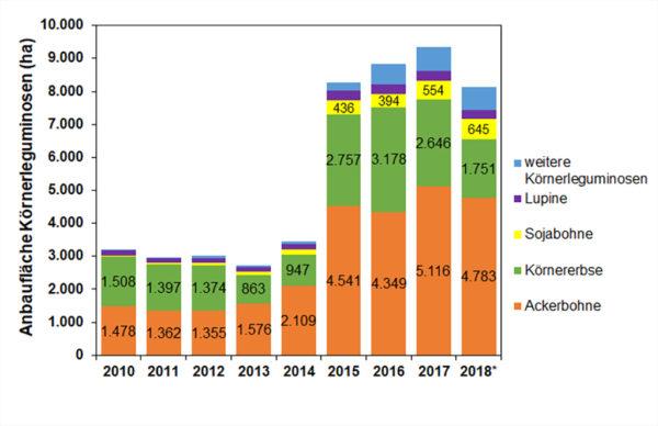 Anbaufläche von Körnerleguminosen in Hessen (Daten: LLH, verändert nach WI-Bank, Stand: 7/2018).