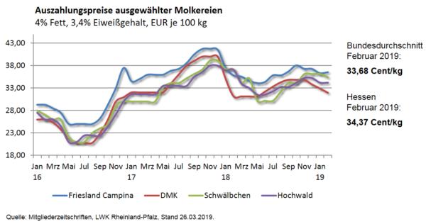 Milchpreisentwicklung Hessen