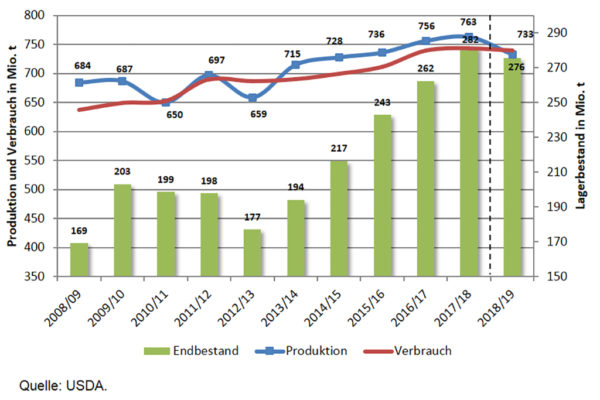 Grafik: Produktion, Verbrauch und Lagerbestände am Welt-Weizenmarkt